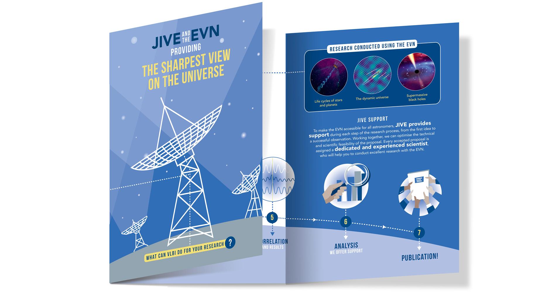 Infografische Illustratie van een samenwerking tussen astronomische radio telescopen