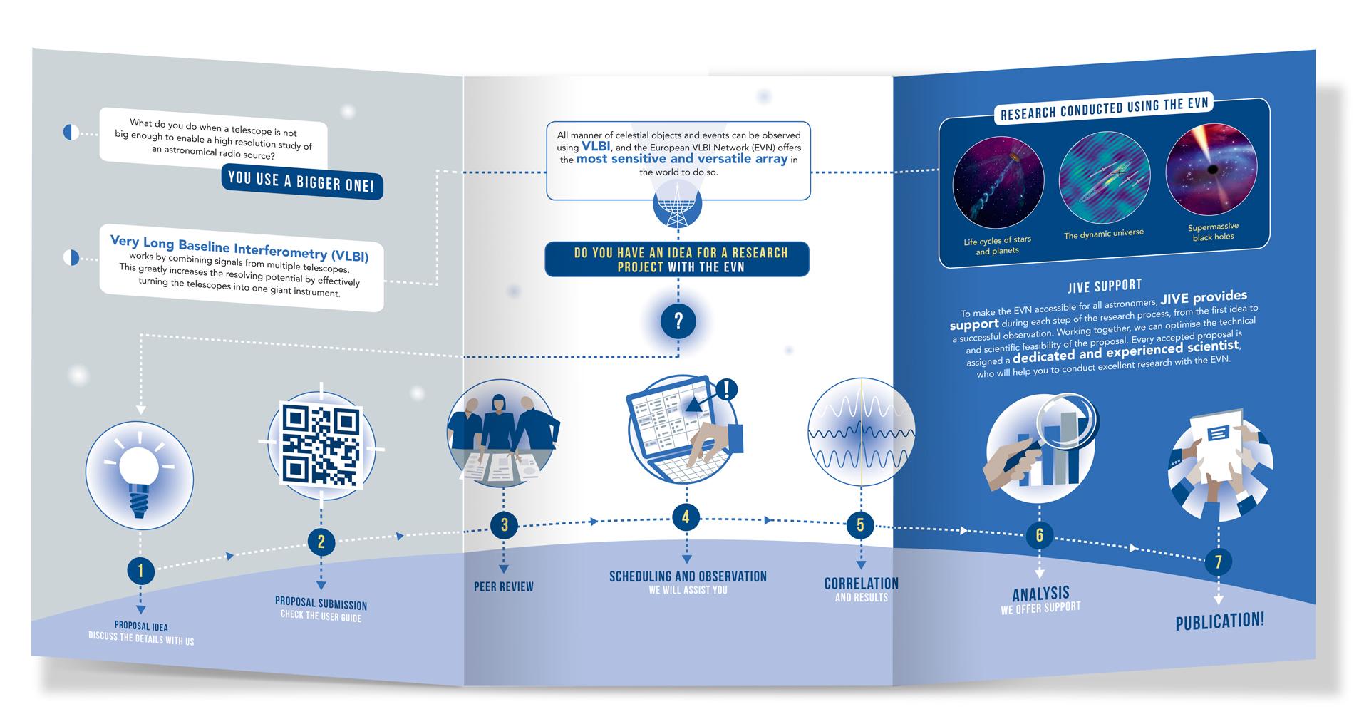 Infografische Illustraties en iconen van een samenwerking tussen astronomische radio telescopen
