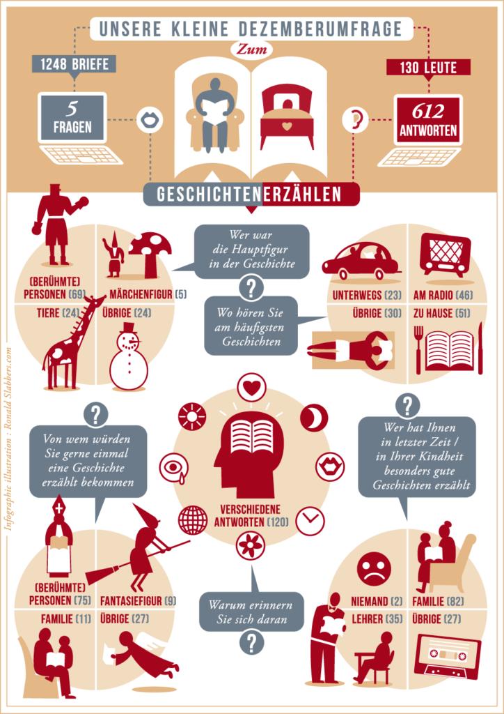 Infographic illustration: 'Storytelling'. survey results, Geschichten erzahlen, umfrage