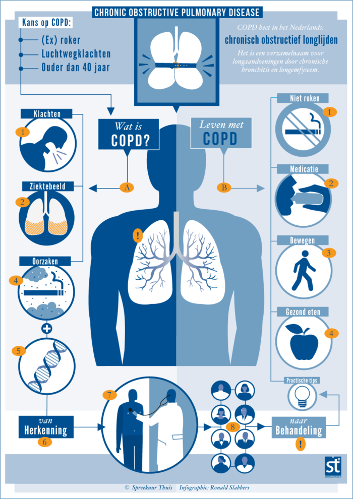 medische infographic over COPD, Chronic Obstructive Pulmonary Disease, illustratie van longen en longziekte