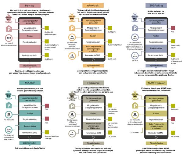 infographic illustratie van smartphones en de verschillende parkeer apps